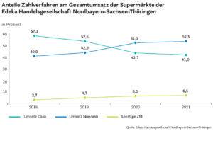 Anteile Zahlverfahren am Gesamtumsatz der Supermärkte der Edeka Handelsgesellschaft Nordbayern-Sachsen-Thüringen