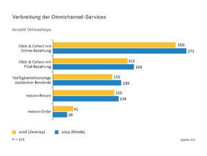 Verbreitung der Omnichannel-Services