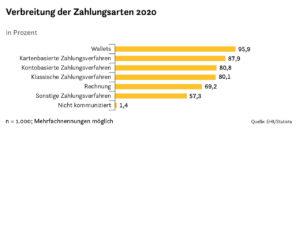 Verbreitung der Zahlungsarten 2020