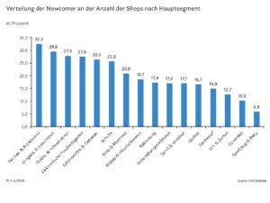 Verteilung der Newcomer an der Anzahl der Shops nach Hauptsegment