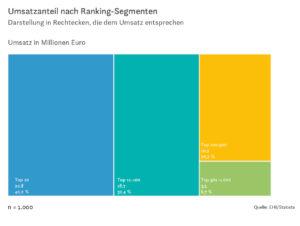 Umsatzanteil nach Ranking-Segmenten