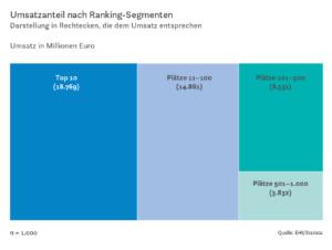 Umsatzanteil nach Ranking-Segmenten Darstellung in Rechtecken, die dem Umsatz entsprechen