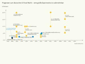Prognosen zum deutschen E-Food-Markt
