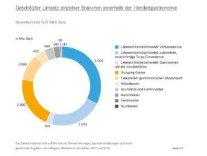 Geschätzter Umsatz einzelner Branchen innerhalb der Handelsgastronomie