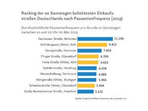 Ranking der an Samstagen beliebtesten Einkaufsstraßen Deutschlands nach Passantenfrequenz (2019)