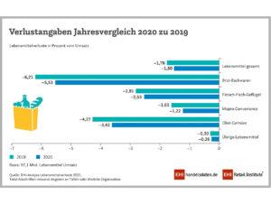 Verlustangaben Jahresvergleich 2020 und 2019