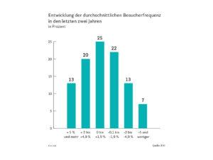 Entwicklung der durchschnittlichen Besucherfrequenz in den letzten zwei Jahren