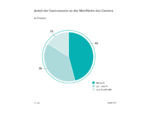 Anteil der Gastronomie an der Mietfläche des Centers