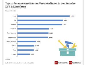 Top 10 der umsatzstärksten Vertriebsfilialen in der Branche DIY & EInrichten