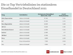 Die 10 Top-Vertriebslinien im stationären Einzelhandel Deutschland 2021