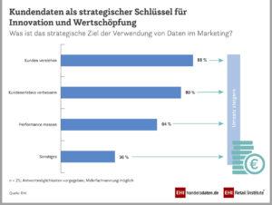 Kundendaten als strategischer Schlüssel für Innovation und Werteschöpfung