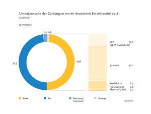 Umsatzanteile der Zahlungsarten im deutschen Einzelhandel 2018 - stationär
