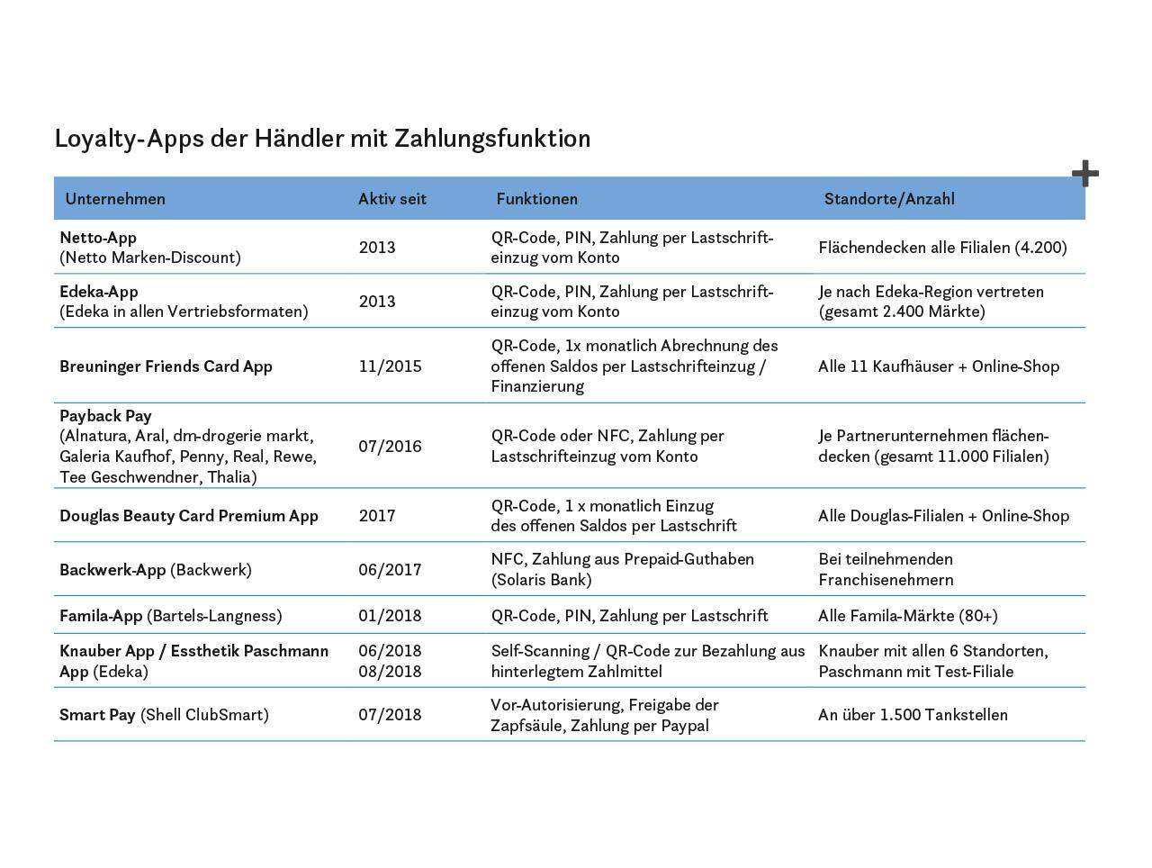 Loyalty-Apps der Händler mit Zahlungsfunktion