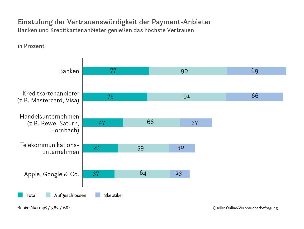 Einstufung der Vertrauenswürdigkeit der Payment-Anbieter