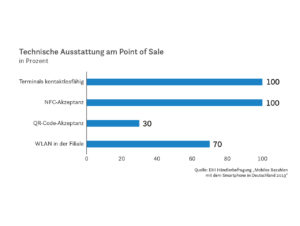 Technische Ausstattung am Point of Sale