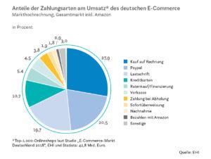 Anteile der Zahlungsarten am Umsatz des deutschen E-Commerce
