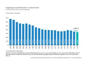 Angezeigte Ladendiebstähle (Polizeiliche Kriminalstatistik) in Deutschland