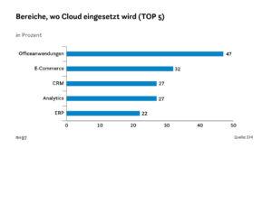 Bereiche, wo Cloud eingesetzt wird (TOP 5)