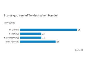 Status quo von IoT im deutschen Handel