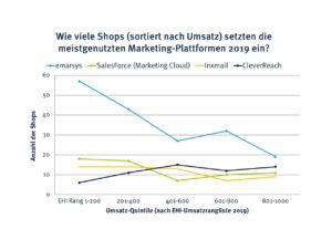 Statistik: Wie viele Shops sortiert nach Umsatz setzen die meistgenutzten Marketing-Plattformen 2019 ein?