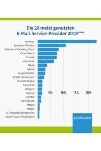 Top 20 E-Mail-Service-Provider 2019
