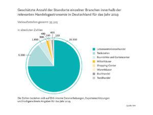 Infografik: Geschätzte Anzahl der Standorte einzelner Branchen innerhalb der relevanten Handelsgastronomie in Deutschland für das Jahr 2019
