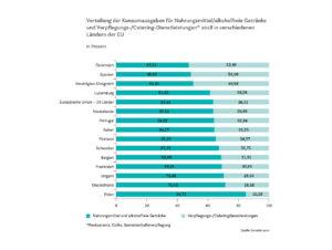 Verteilung der Konsumausgaben für Nahrungsmittel/alkoholfreie Getränke und Verpflegungs-/Catering-Dienstleistungen* 2018 in verschiedenen Ländern der EU.