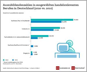 Anzahl der Auszubildenden in handelsrelevanten Berufen in Deutschland im Jahresvergleich 2020 und 2021.