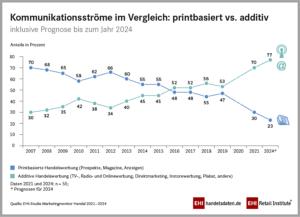 Infografik: Kommunikationsströme im Vergleich: prinbasiert vs. additiv (2021-2024)