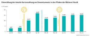 Infografik: Entwicklung der Anteile Kartenzahlung am Gesamtumsatz in den Filialen der Bäckerei Hardt.