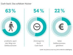 Statistik: Was Nutzer an Cash-Back schätzen.