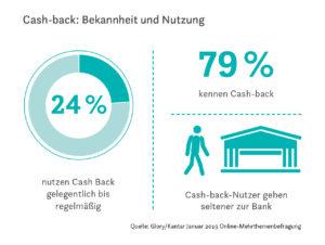 Statistik: Bekanntheit und Nutzung von Cash-back.