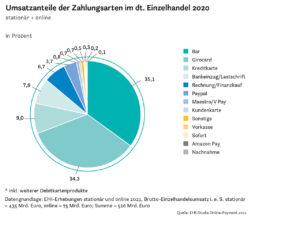 Umsatzanteile der Zahlungsarten im dt. Einzelhandel 2020.