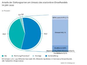 Anteile der Zahlungsarten am Umsatz des stationären Einzelhandels im Jahr 2020.