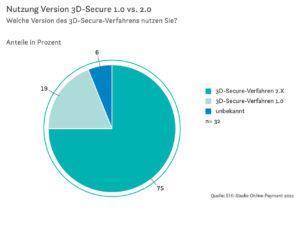 Nutzung Version 3D-Secure 1.0 vs. 2.0.