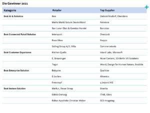 reta-Gewinner 2021