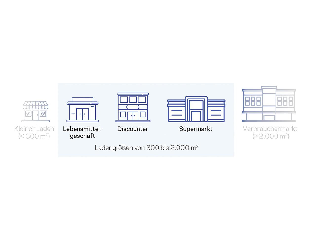 Für Ladengrößen zwischen 300 und 2.000 m2 sind HFO-Kältemittel der Opteon™ XL Familie die richtige Wahl