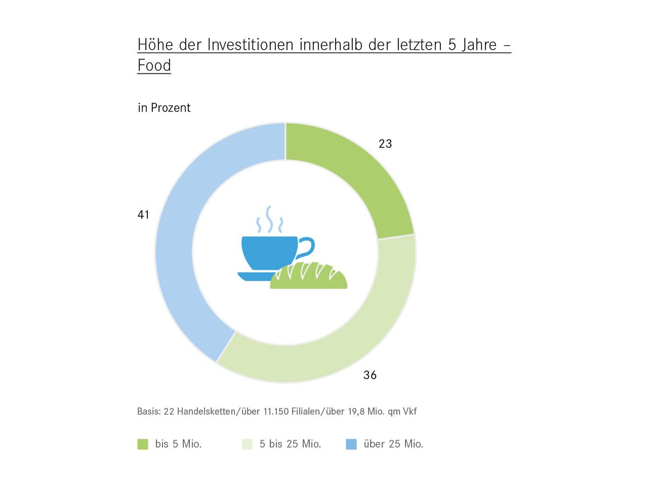 Höhe der Investitionen innerhalb der letzten 5 Jahre - Food
